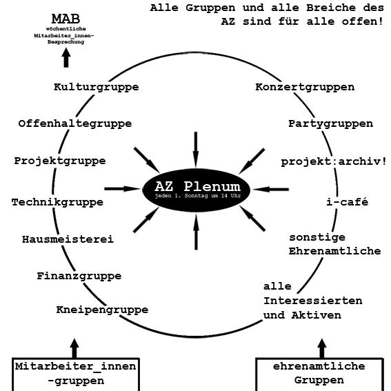 Organigram der AZ-Struktur